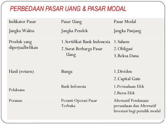 GOOD VIBES: Pasar Modal, Pasar Uang dan Pasar Valuta Asing