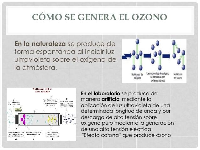 CÓMO SE GENERA EL OZONO En la naturaleza se produce de forma espontánea al incidir luz ultravioleta sobre el oxígeno de la...