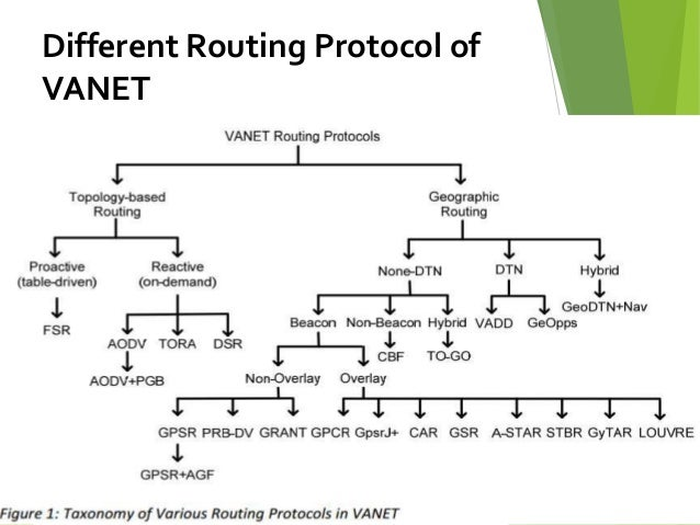 master thesis routing protocols Master's thesis 4 title and subtitle: simulation and evaluation of routing protocols for mobile ad hoc networks (manets) 6 author(s) georgios kioumourtzis 5 funding numbers 7 performing organization name (s) and address(es) naval postgraduate school monterey, ca 93943-5000 8.