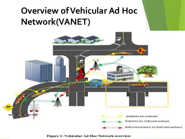 thesis on vehicular ad hoc network Vanet vehicular ad hoc network projects indore | ns2 projects in vanet bhopal  | vanet projects for engineering students jaipur.
