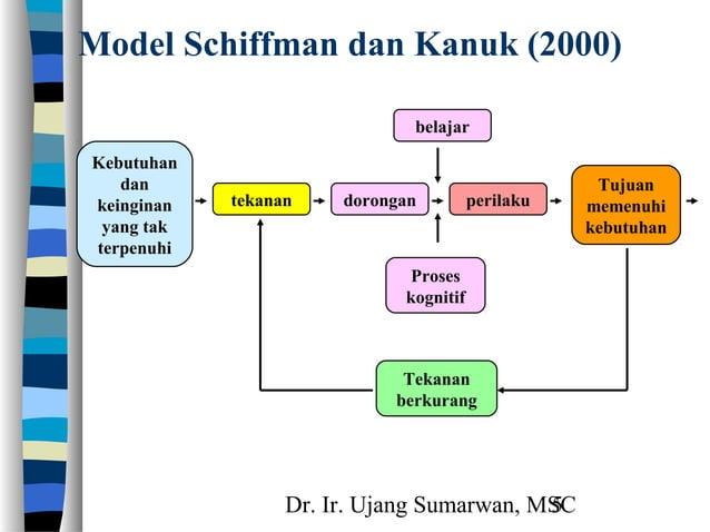 Dr. Ir. Ujang Sumarwan, MSC5 Model Schiffman dan Kanuk (2000) Kebutuhan dan keinginan yang tak terpenuhi perilaku belajar ...