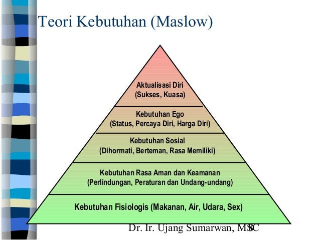 Dr. Ir. Ujang Sumarwan, MSC8 Teori Kebutuhan (Maslow) Kebutuhan Fisiologis (Makanan, Air, Udara, Sex) Kebutuhan Rasa Aman ...