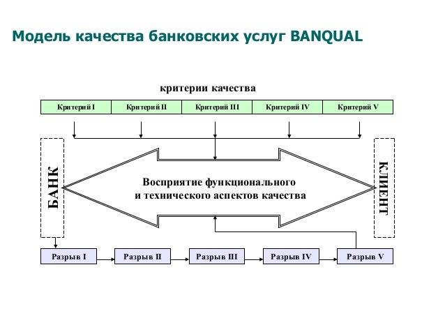 Модель качества банковских услуг BANQUAL критерии качества Критерий I Критерий II Критерий VКритерий III Критерий IV БАНК ...