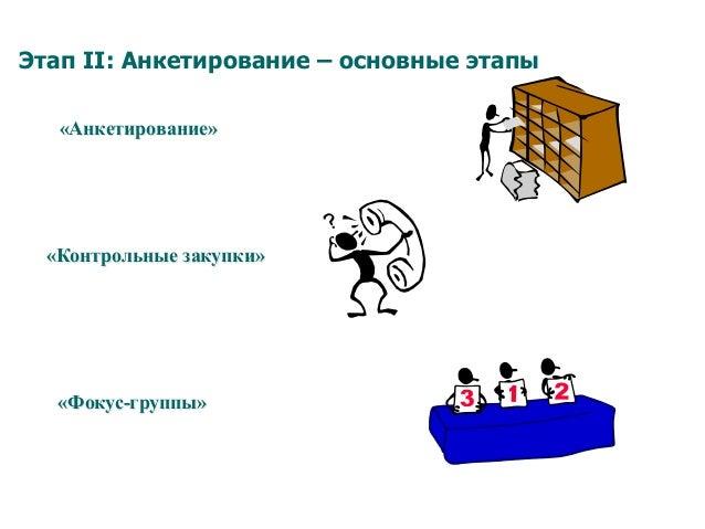Этап II: Анкетирование – основные этапы «Анкетирование» «Контрольные закупки» «Фокус-группы»