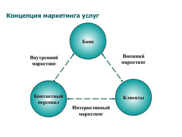 Концепция маркетинга услуг Контактный персонал Клиенты Банк Внутренний маркетинг Внешний маркетинг Интерактивный маркетинг