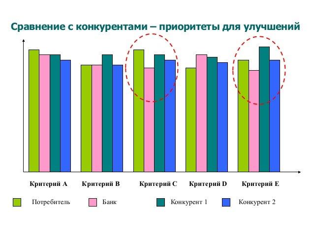 Сравнение с конкурентами – приоритеты для улучшений Критерий А Критерий C Критерий D Критерий EКритерий B Потребитель Банк...