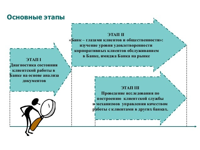 Основные этапы ЭТАП I Диагностика состояния клиентской работы в Банке на основе анализа документов ЭТАП II «Банк – глазами...