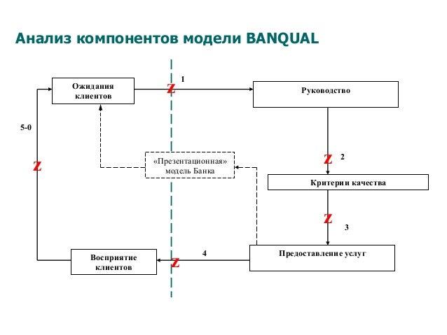 Анализ компонентов модели BANQUAL Критерии качества Предоставление услугВосприятие клиентов Ожидания клиентов «Презентацио...