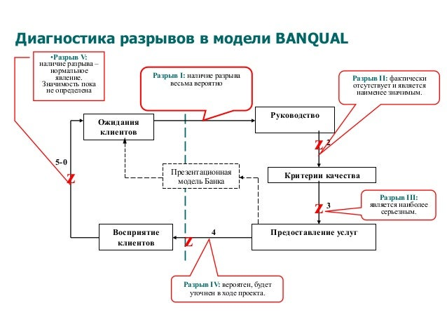 Диагностика разрывов в модели BANQUAL 5-0 Предоставление услугВосприятие клиентов Ожидания клиентов Презентационная модель...