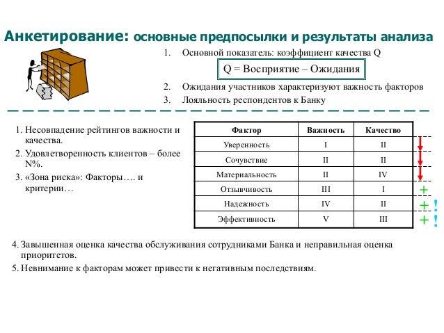1. Основной показатель: коэффициент качества Q 2. Ожидания участников характеризуют важность факторов 3. Лояльность рес...