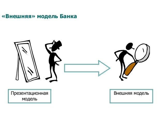 «Внешняя» модель Банка Презентационная модель Внешняя модель