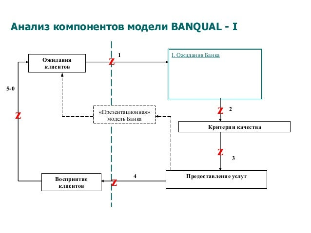 Анализ компонентов модели BANQUAL - I I. Ожидания Банка Критерии качества Предоставление услугВосприятие клиентов Ожидания...