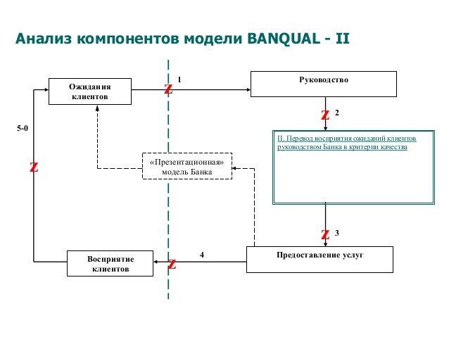Анализ компонентов модели BANQUAL - II 5-0 Предоставление услугВосприятие клиентов Ожидания клиентов «Презентационная» мод...