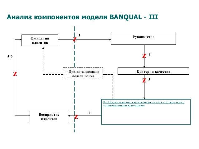 Анализ компонентов модели BANQUAL - III 5-0 Восприятие клиентов Ожидания клиентов «Презентационная» модель Банка 4 3 2 1 z...