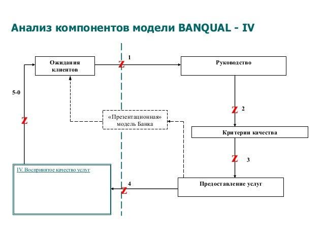 Анализ компонентов модели BANQUAL - IV 5-0 Критерии качества Предоставление услуг Ожидания клиентов «Презентационная» моде...