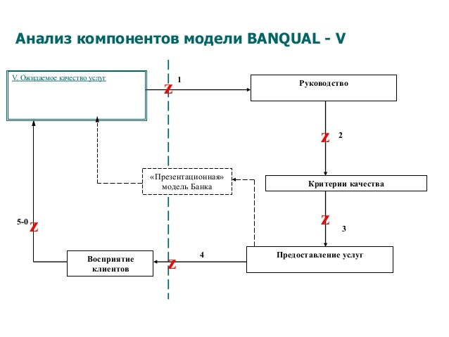 Анализ компонентов модели BANQUAL - V V. Ожидаемое качество услуг Критерии качества Предоставление услугВосприятие клиенто...