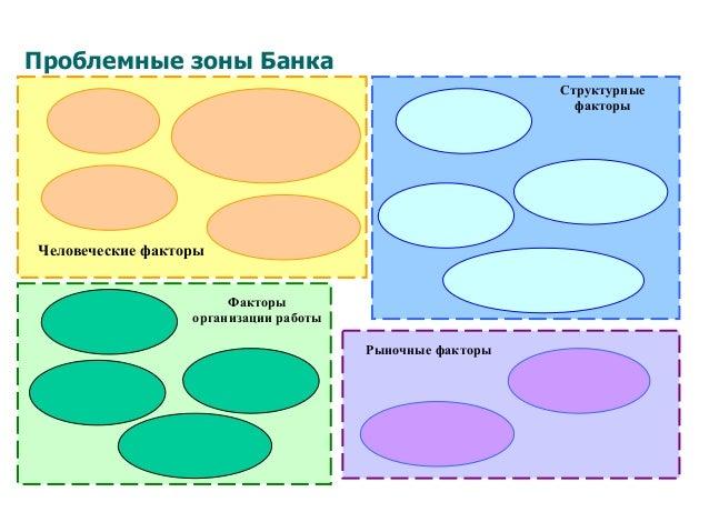 Проблемные зоны Банка Человеческие факторы Факторы организации работы Структурные факторы Рыночные факторы