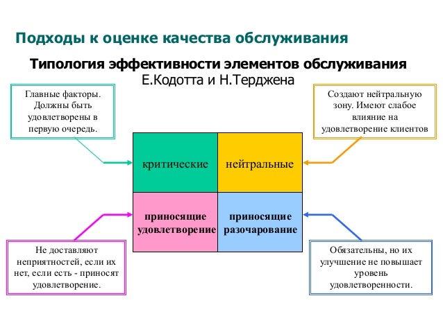 Подходы к оценке качества обслуживания Типология эффективности элементов обслуживания Е.Кодотта и Н.Терджена критические н...