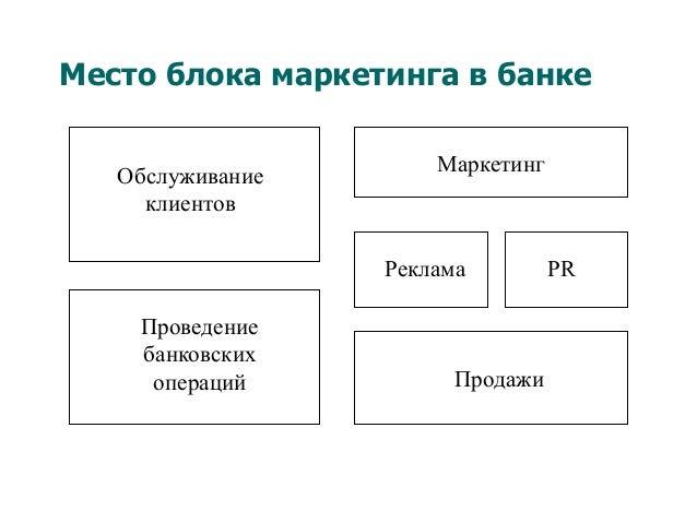 Место блока маркетинга в банке Обслуживание клиентов Проведение банковских операций Маркетинг Реклама PR Продажи