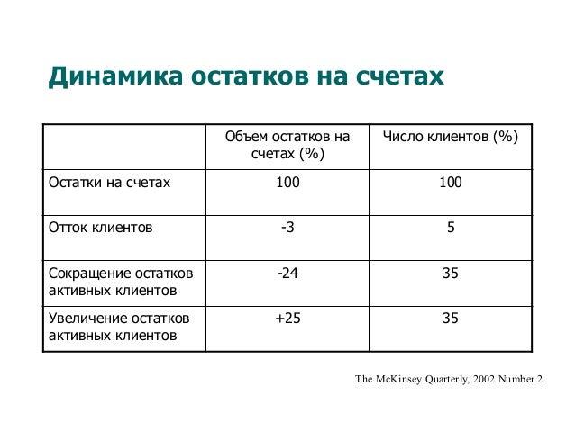 Динамика остатков на счетах Объем остатков на счетах (%) Число клиентов (%) Остатки на счетах 100 100 Отток клиентов -3 5 ...