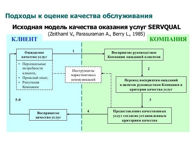 Подходы к оценке качества обслуживания Исходная модель качества оказания услуг SERVQUAL (Zeithaml V., Parasuraman A., Berr...
