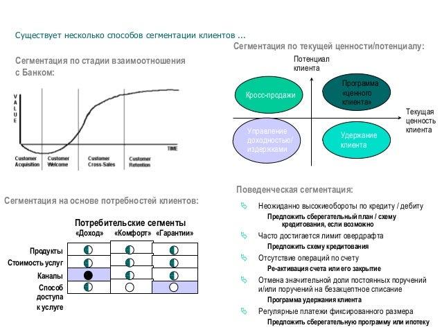 Существует несколько способов сегментации клиентов ... Сегментация по стадии взаимоотношения с Банком: Сегментация по теку...