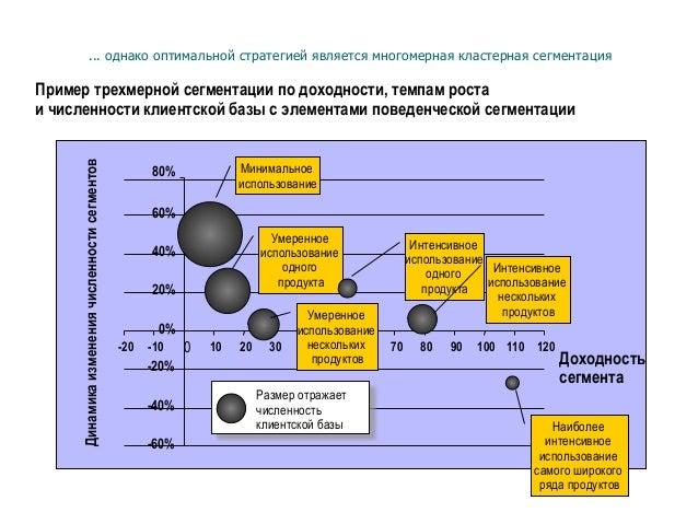 ... однако оптимальной стратегией является многомерная кластерная сегментация -60% -40% -20% 0% 20% 40% 60% 80% -20 -10 0 ...