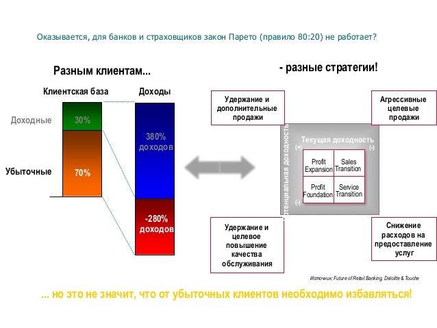 Оказывается, для банков и страховщиков закон Парето (правило 80:20) не работает? Источник: Future of Retail Banking, Deloi...