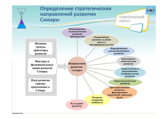 Определениестратегических направленийразвития Самары Инновационно- технологическое развитие производства Опережающее р...