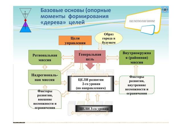 Базовыеосновы (опорные моменты формирования «дерева»целей Цели управления Внутриокружна я (районная) миссия Региональ...