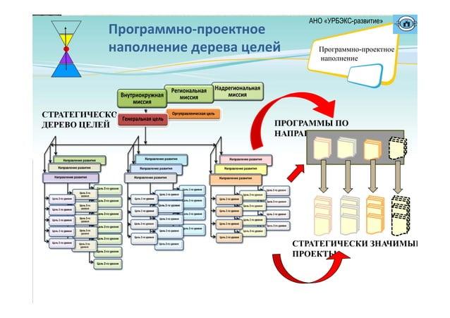 Программно‐проектное наполнениедеревацелей ПРОГРАММЫ ПО НАПРАВЛЕНИЯМ СТРАТЕГИЧЕСКИ ЗНАЧИМЫЕ ПРОЕКТЫ СТРАТЕГИЧЕСКОЕ ДЕРЕ...