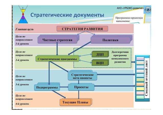 Стратегическиедокументы АНО «УРБЭКС-развитие» Программно-проектное наполнение