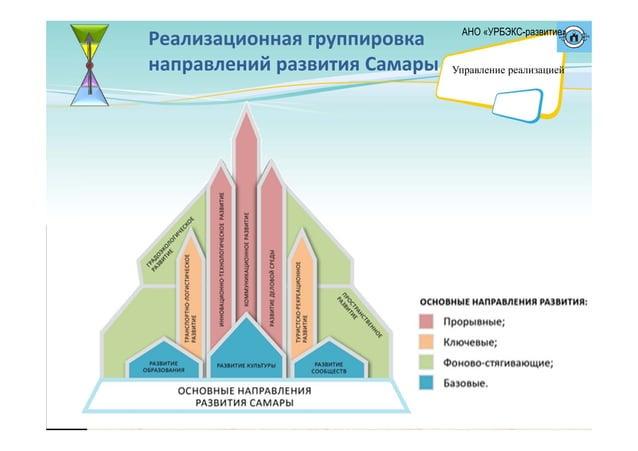 Реализационнаягруппировка направленийразвитияСамары АНО «УРБЭКС-развитие» Управление реализацией