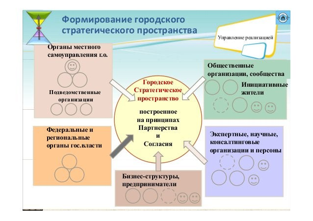 Формированиегородского стратегическогопространства построенное на принципах Партнерства и Согласия Бизнес-структуры, пр...