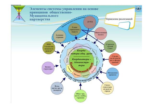 Элементы системы управления на основе принципов общественно- Муниципального партнерства Коорди- наторы общ. групп --------...