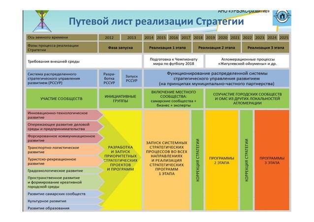 ПутевойлистреализацииСтратегии АНО «УРБЭКС-развитие»