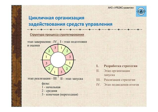 I. Разработка стратегии II. Этап организации запуска III. Реализация стратегии IV. Этап подведения итогов Цикличнаяоргани...