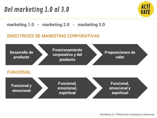 DIRECTRICES DE MARKETING CORPORATIVAS Desarrollo de producto Posicionamiento corporativo y del producto Proposiciones de v...