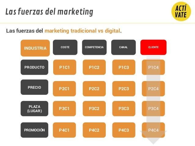 Las fuerzas del marketing tradicional vs digital. INDUSTRIA COSTE COMPETENCIA CANAL PRODUCTO PRECIO PLAZA (LUGAR) PROMOCIÓ...