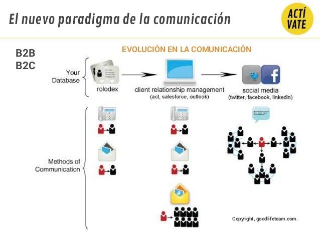 EVOLUCIÓN EN LA COMUNICACIÓN Copyright, goodlifeteam.com. B2B B2C El nuevo paradigma de la comunicación
