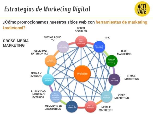 ¿Cómo promocionamos nuestros sitios web con herramientas de marketing tradicional? CROSS-MEDIA MARKETING GRAFICO PPC BLOG ...