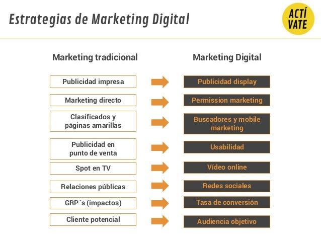 Marketing Digital Publicidad impresa Publicidad display Marketing directo Permission marketing Clasificados y páginas amar...