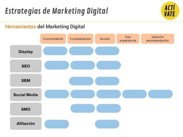 Herramientas del Marketing Digital Estrategias de Marketing Digital