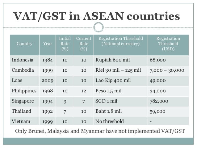 The Implementation Of Goods And Service Tax Gst Malaysia 638 Cb Myanmar Vs Vietnam