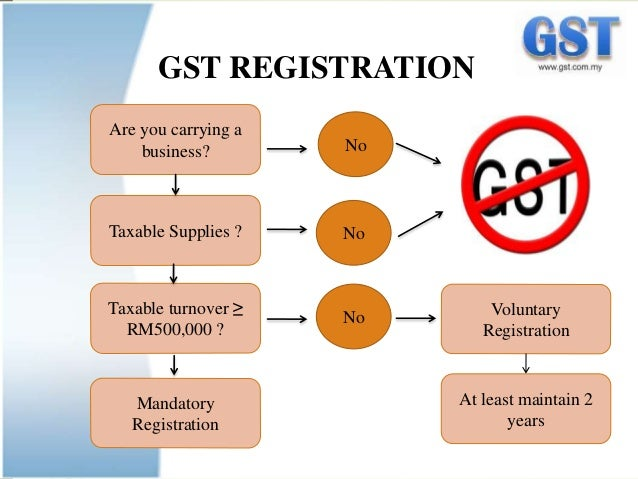 The Implementation of Goods and Service Tax (GST) Malaysia