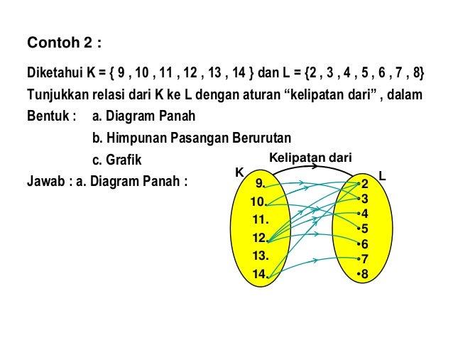 Relasi dan fungsi diagram panah kelipatan dari 7 b himpunan ccuart Image collections