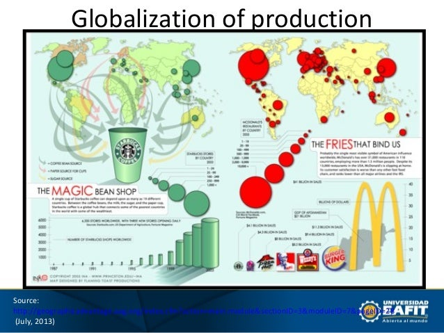 globalisation of production As you read this chapter, consider how globalization is reshaping our   access production inputs globalization of production allows companies  to.