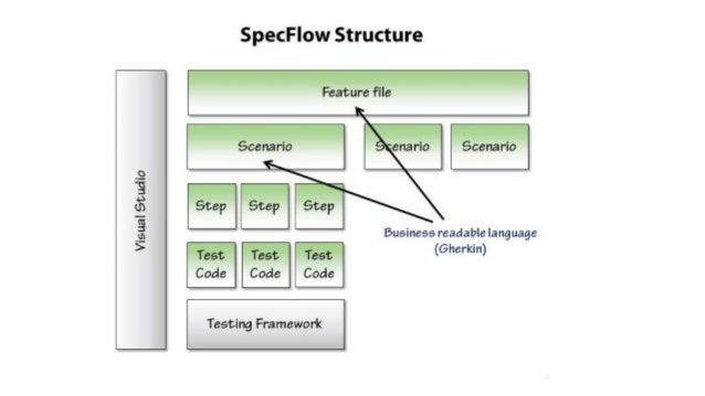 Using Specflow for BDD Slide 2
