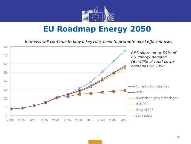EU ENERGY ROADMAP 2050 EBOOK
