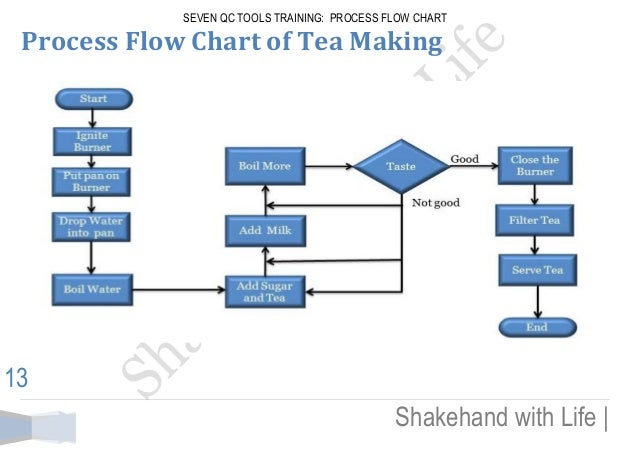Seven Qc Tools Training Process Flow Chart